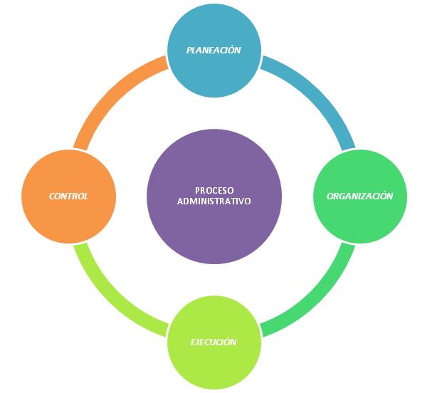 Funcionamiento del proceso administrativo y la interrelación entre sus etapas o elementos.