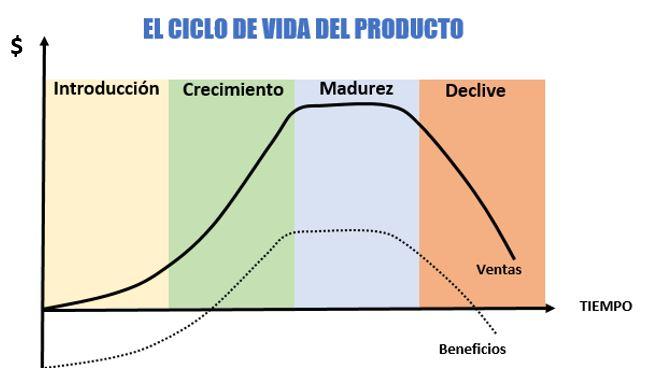Ciclo de vida de un producto, con la descripción de sus etapas o fases.