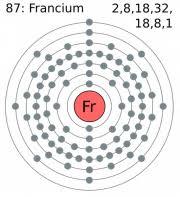 Configuración electrónica del Francio